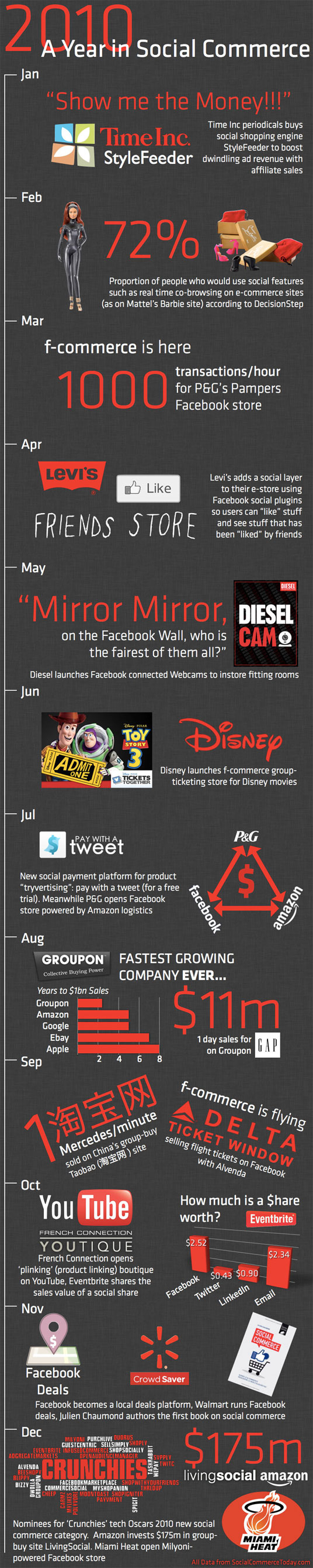 2010 - the year of social commerce