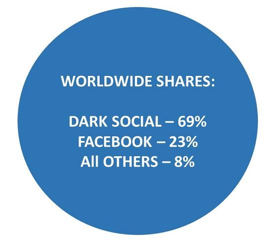 dark-social-stats