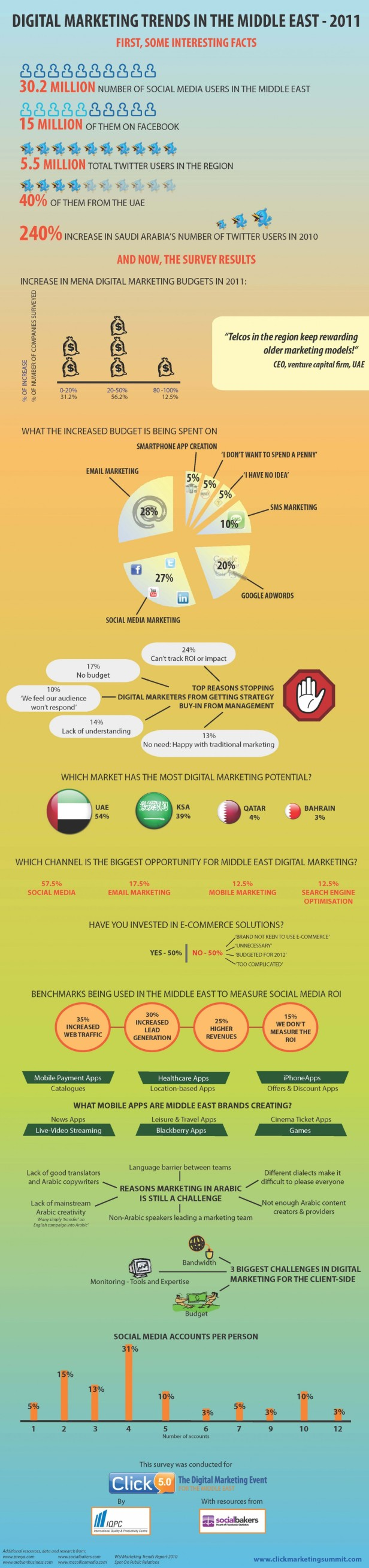 digital-marketing-trends-in-the-middle-east_50290c82b7404_w1500